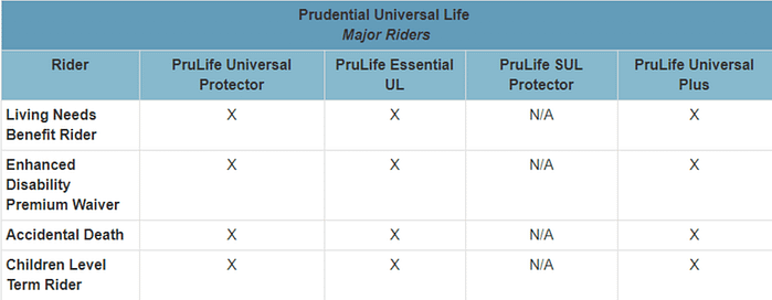 pruco 2020 Prudential Life Insurance (Pruco) Review and Rates
