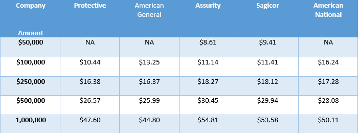 Life Insurance Rates For Term, Whole Life, & Universal Life