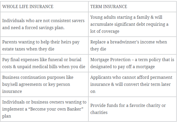 Whole Life Vs. Term Life Insurance: What's The Best Option?