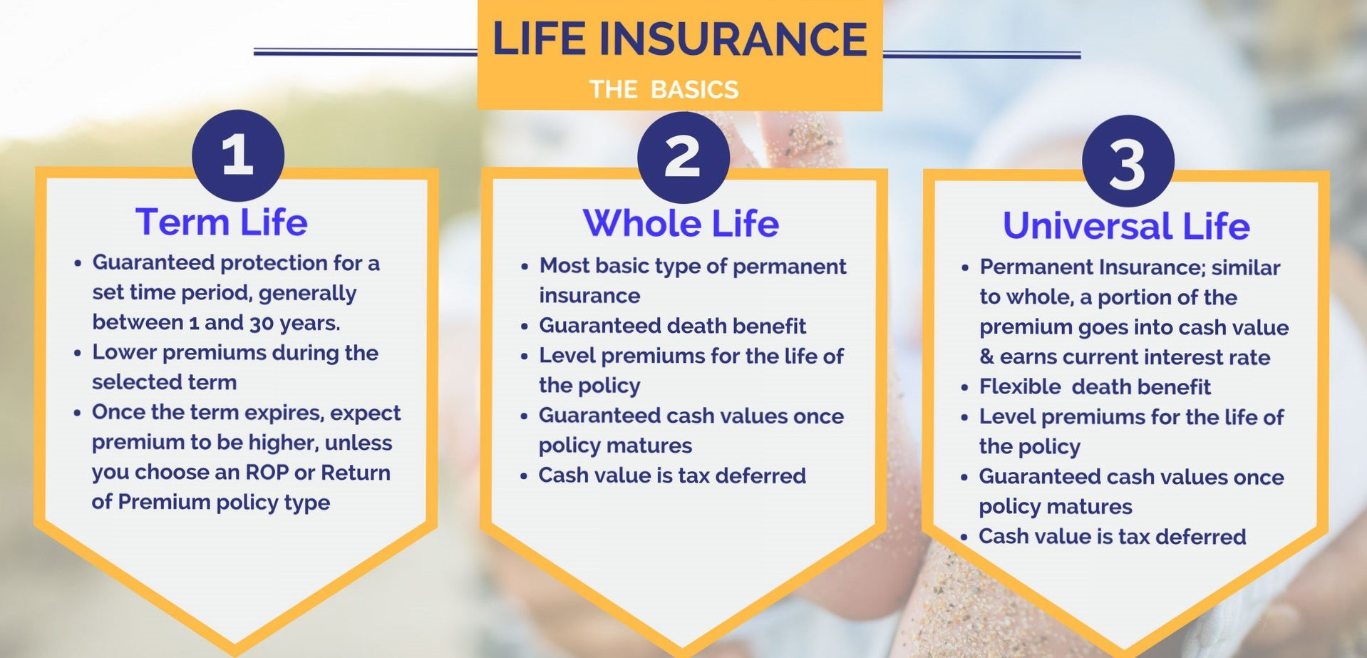 Types Of Life Insurance Policies Explained