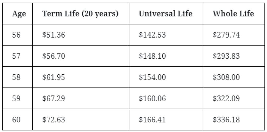 life insurance for seniors over 55
