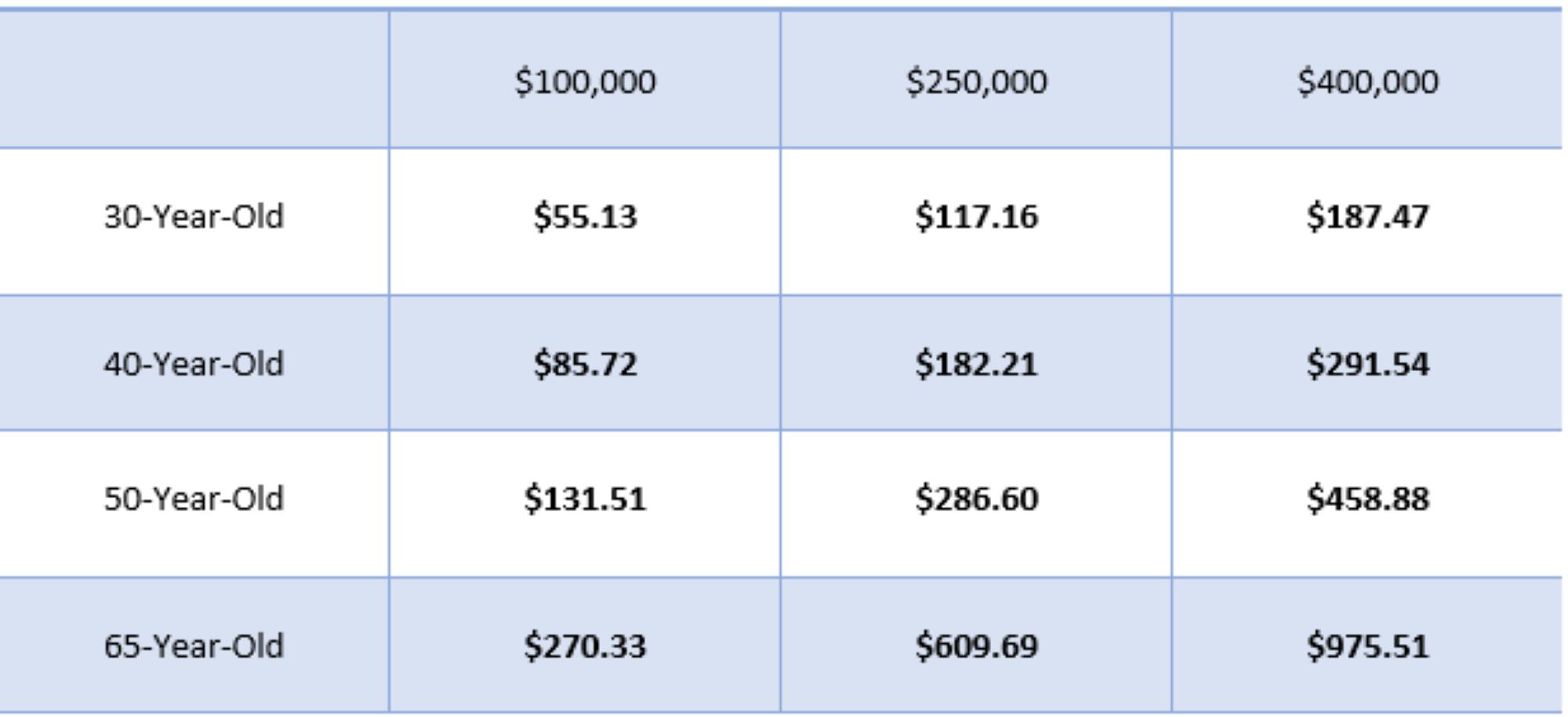 Sagicor Financial NLUL Rates Male