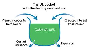Universal life bucket