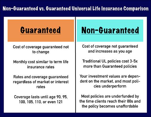 guaranteed universal life Guaranteed UL vs. Traditional UL-Which is Best?