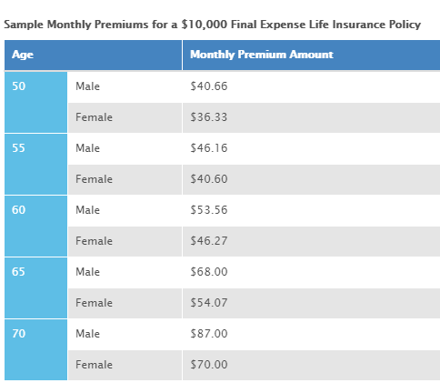 life insurance Vantis Life Insurance Review + Rates for 2019