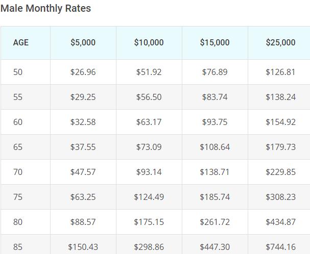 aig guaranteed issue male rates