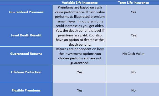 Variable Life vs term life insurance.png