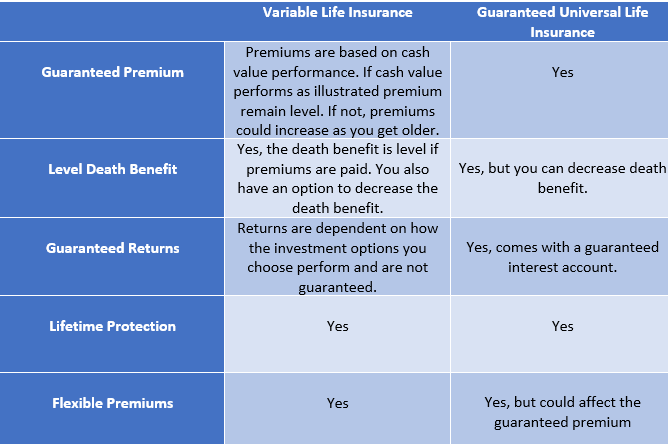 Variable Life vs guaranteed universal life.png