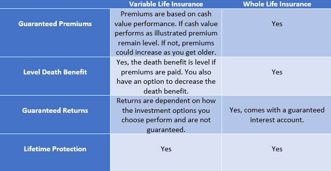 variable universal life insurance vs whole life