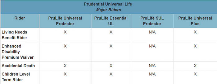 pruco Prudential Life Insurance (Pruco): 2019 Review and Rates